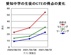 愛知中学の生徒のCTEの得点の変化